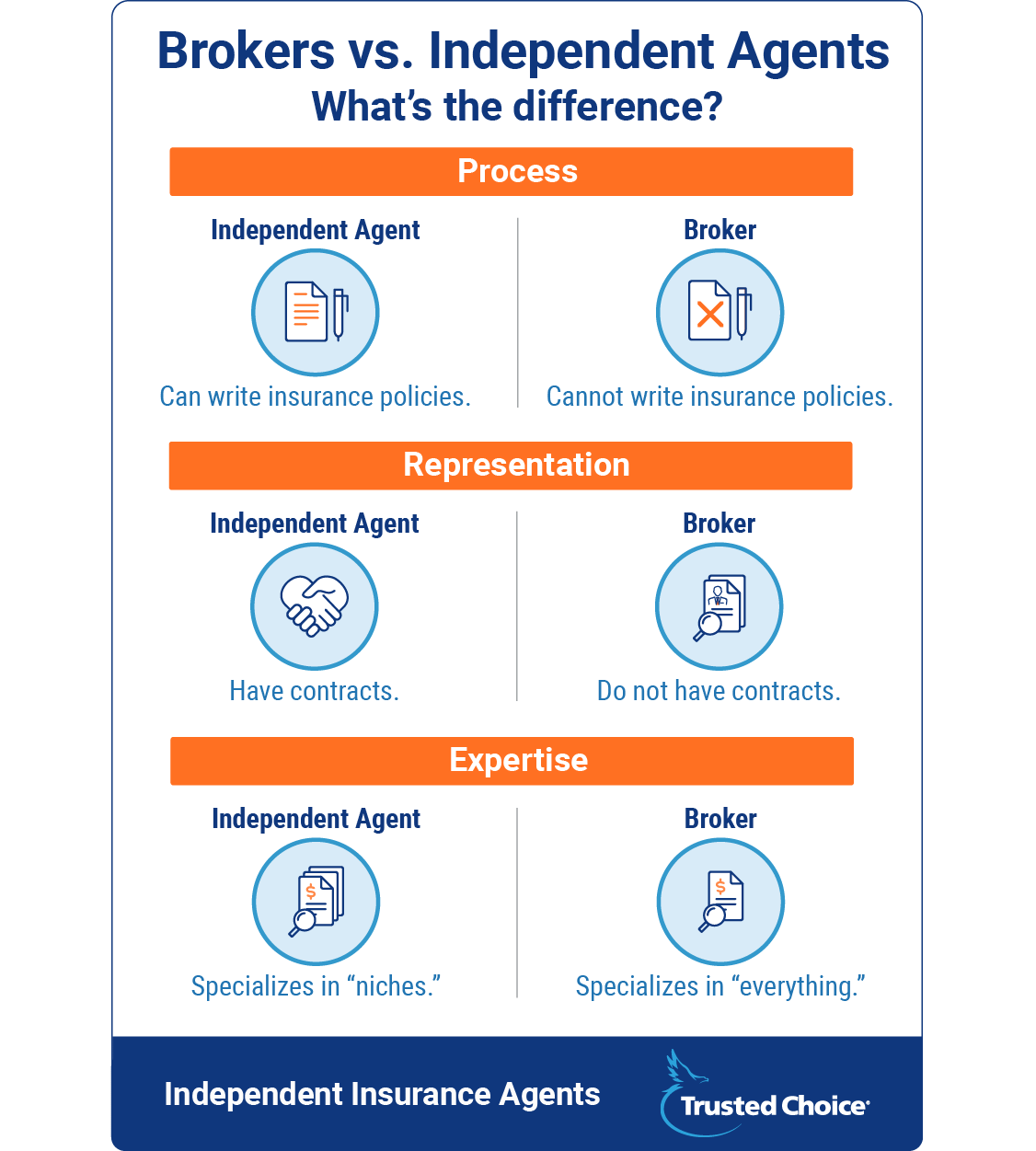 Insurance Brokers vs. Independent Agents   Trusted Choice