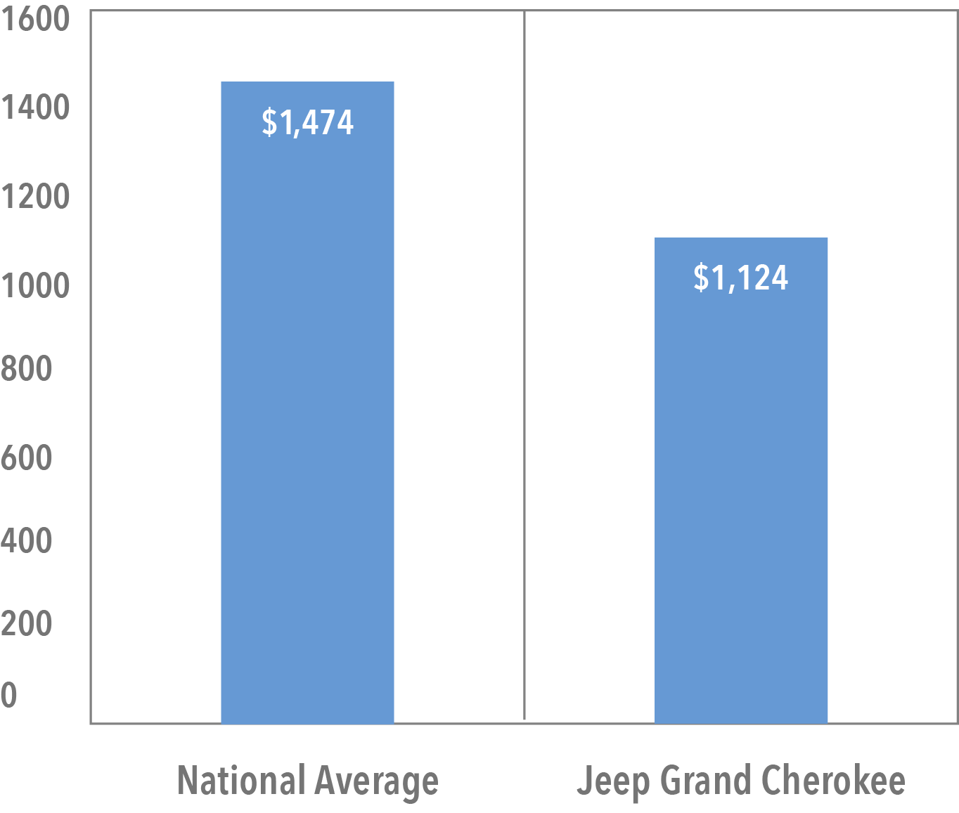 What It Costs to Insure the Jeep Grand Cherokee   Trusted Choice