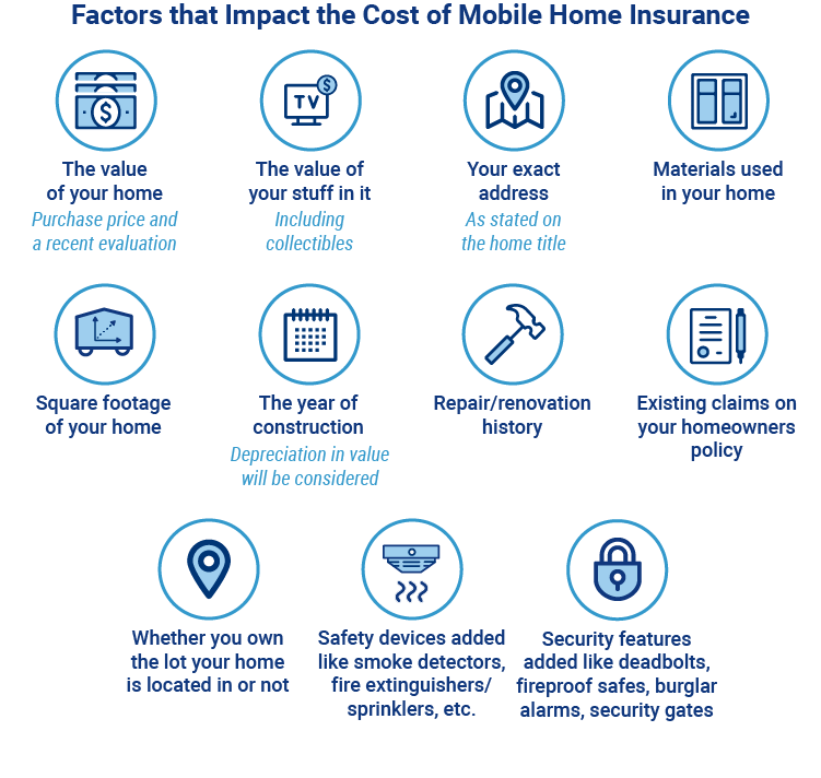 How Much Does Mobile Home Insurance Cost