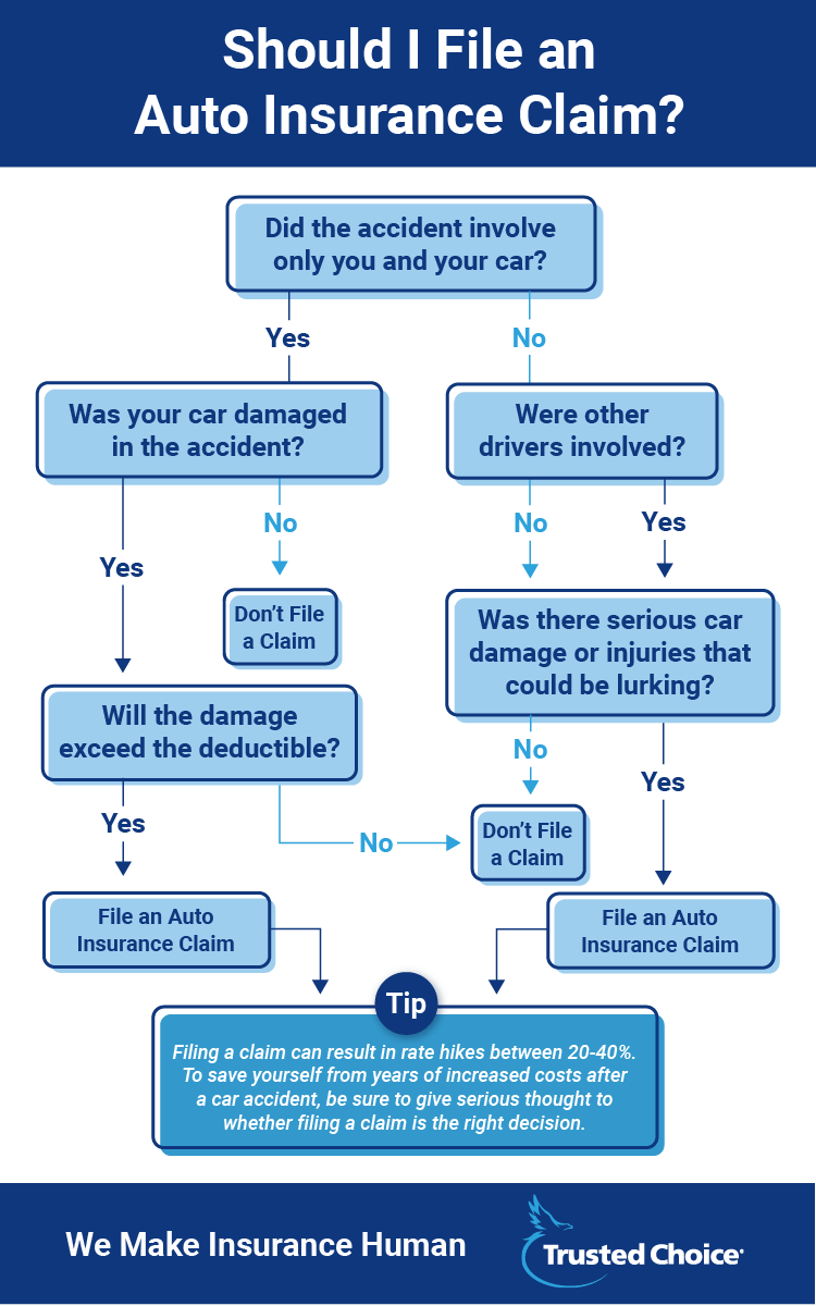 A Crash Course On Auto Claims Trusted Choice