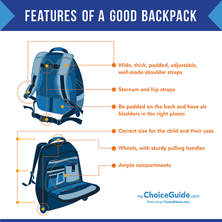 Choosing a Backpack