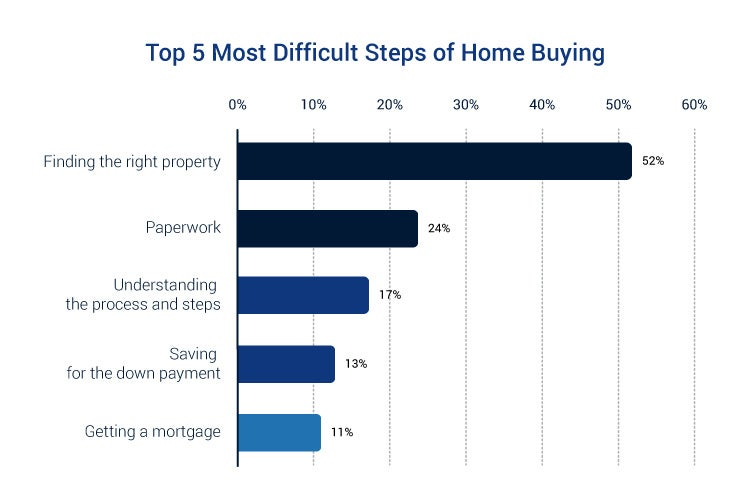 Buying A House Without A Realtor Pros And Cons Trusted Choice