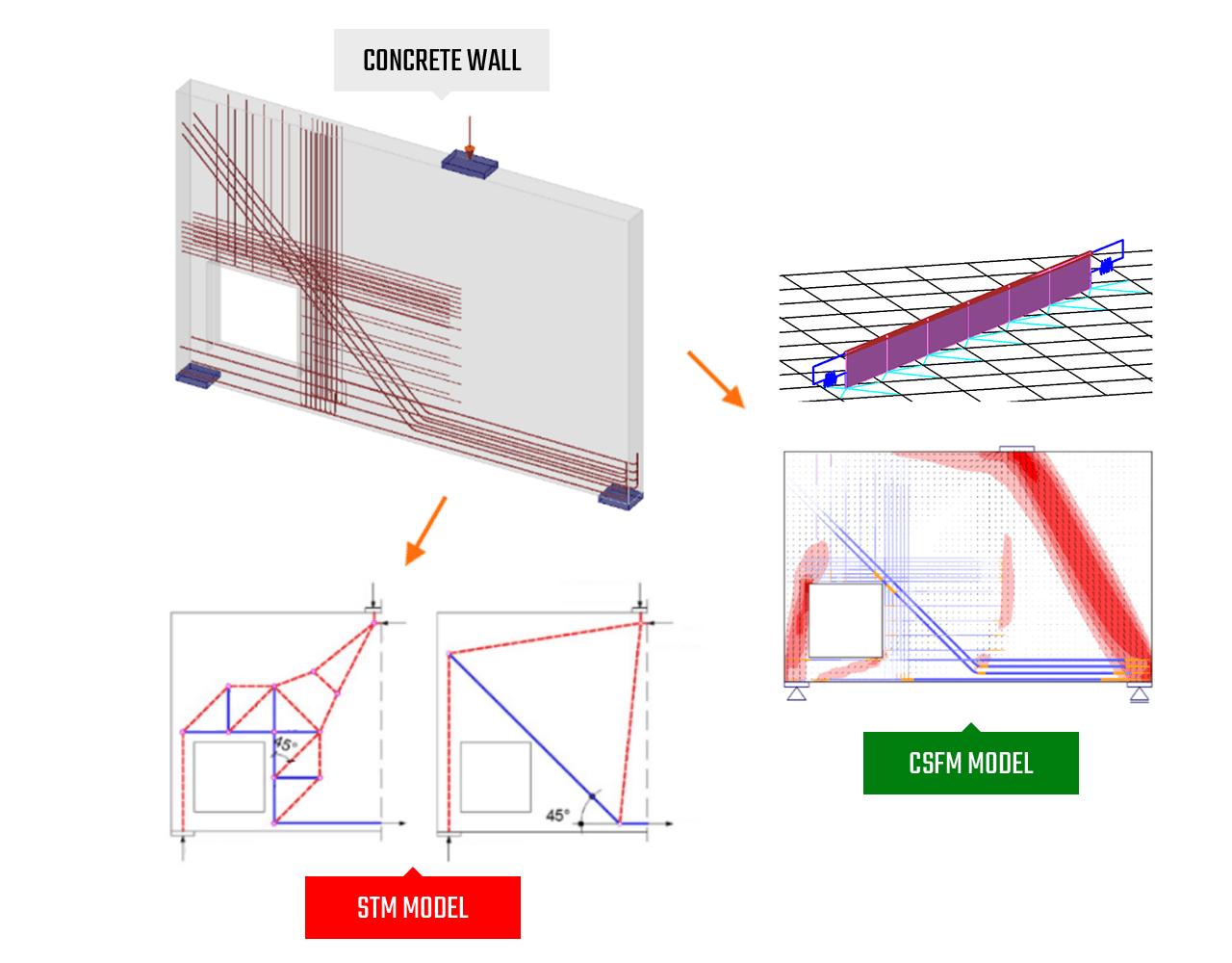 CSFM methode in IDEA StatiCa Beton