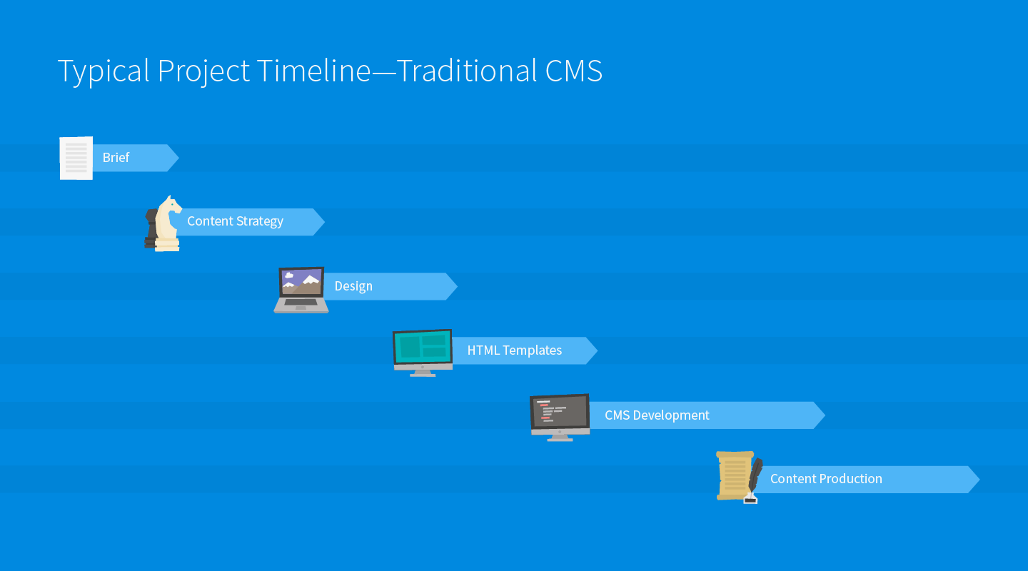 optimize your web project timeline with headless cms kentico cloud