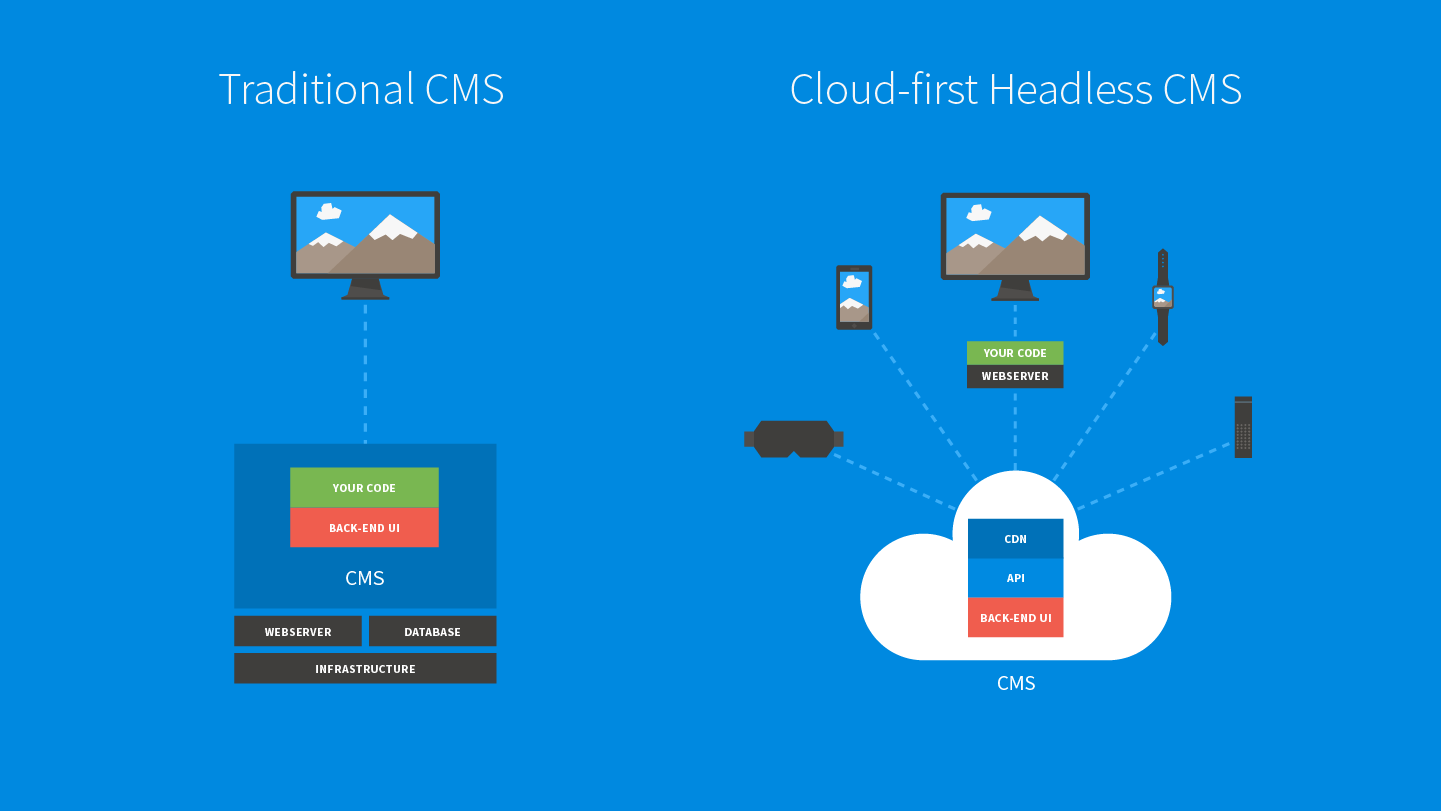 7 Tips for Explaining Headless CMS to Your Clients | Kentico Cloud