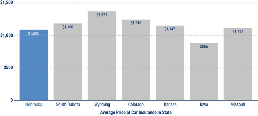 Average Cost Of Car Insurance Per Month >> Facts About Car Insurance In Nebraska Independent Agents