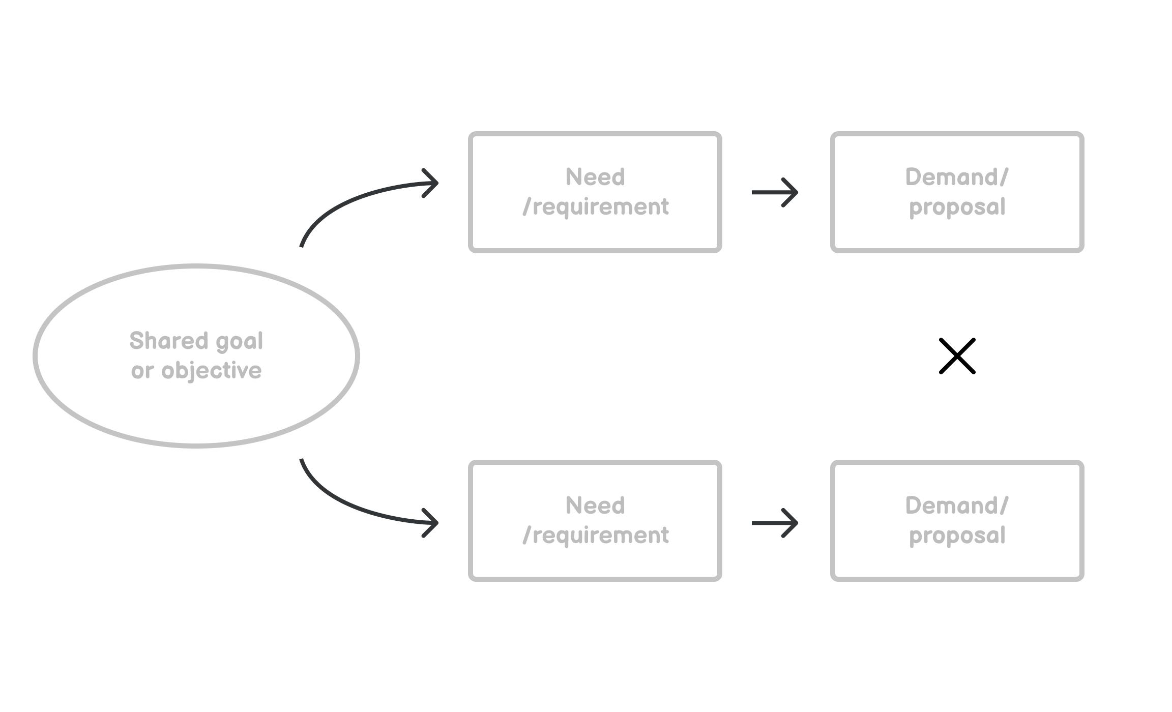 Visual Representation of Conflict Resolution Diagram