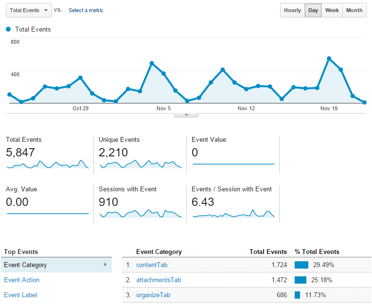 10 Ways You Should Be Using Google Analytics Event Tracking ...