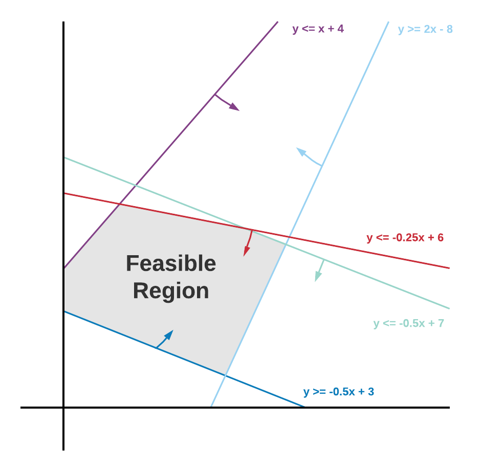 This shows five linear functions plotted as straight lines. Each line has an arrow indicating whether the region above or below it satisfies the associated function. An area enclosed by each of these lines that satisfies each linear function is labelled 'Feasible Region'.