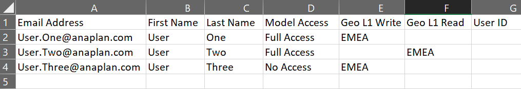 User details for three new users in a .csv file.