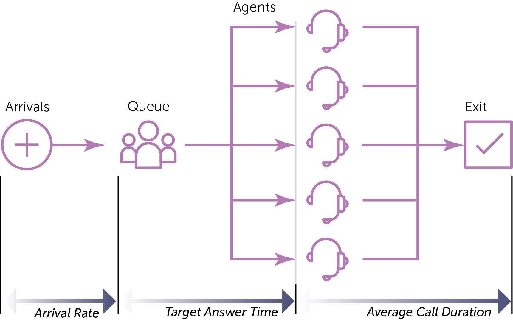 ERLANG C   Anaplan Technical Documentation