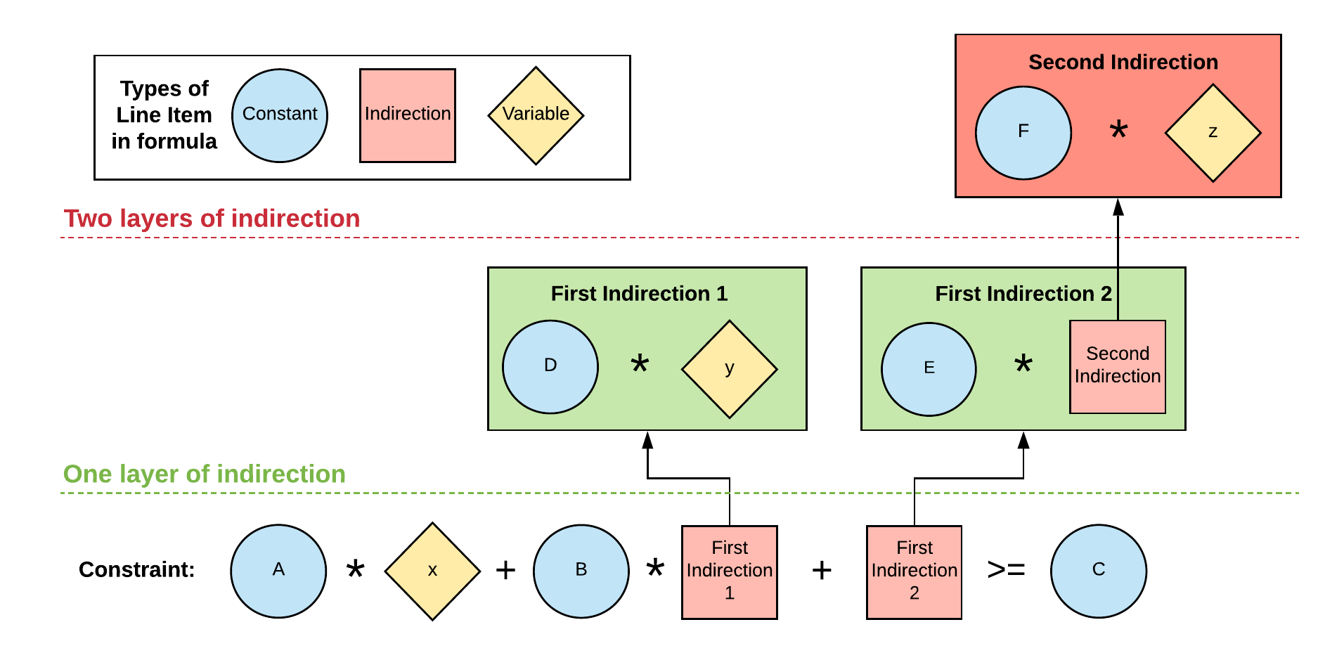 Chart shows an example of a line item with two levels of indirection. A constraint formula refers to a line item that contains a formula, which itself makes reference to a line item containing a variable. This final line item has two levels of indirection.