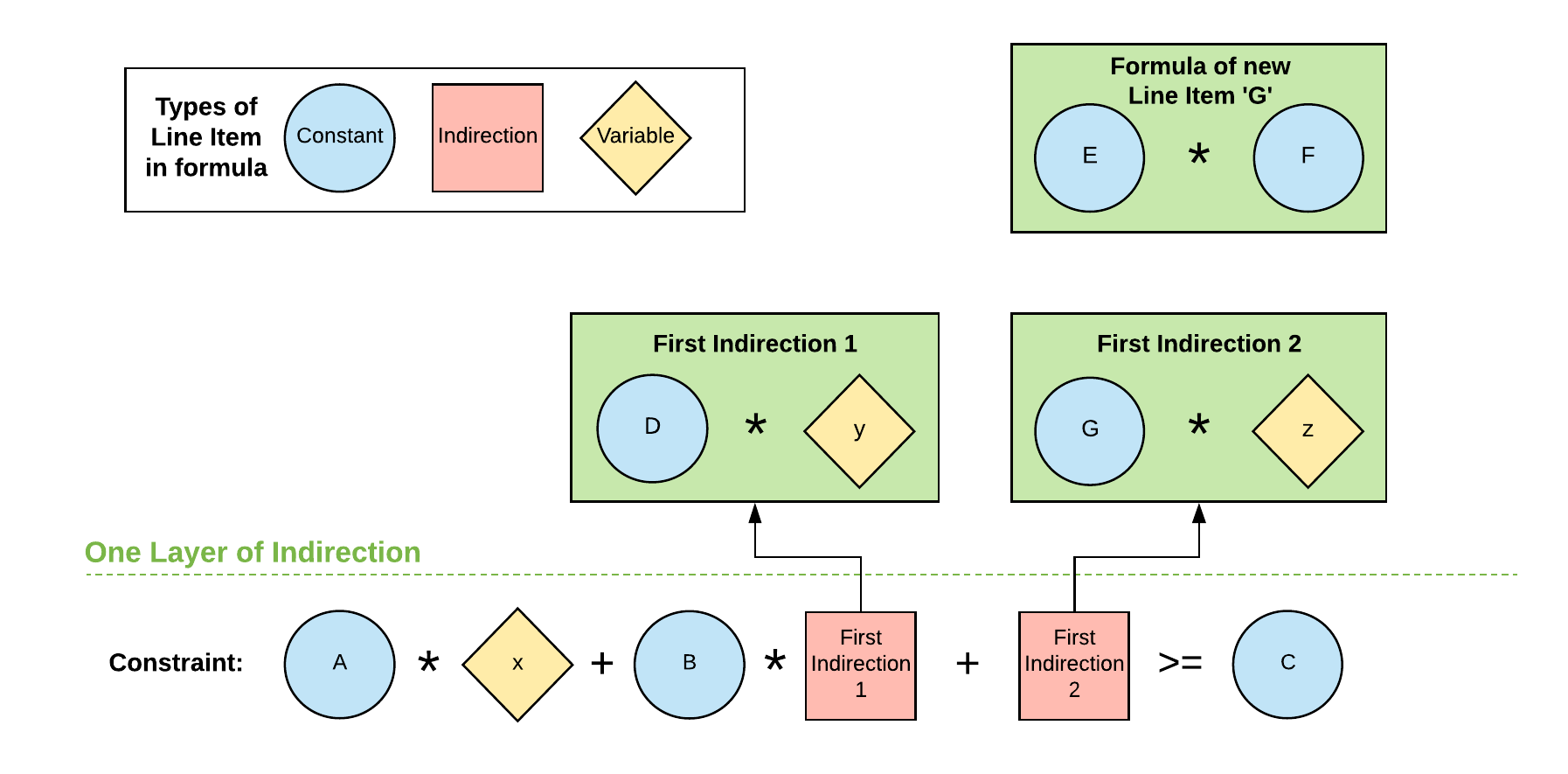 A revised version of the earlier chart. All elements that previously interacted with the variable with two levels of indirection are now part of a formula in a new line item. This new line item has been combined directly with the variable, thereby avoiding the second level of indirection.