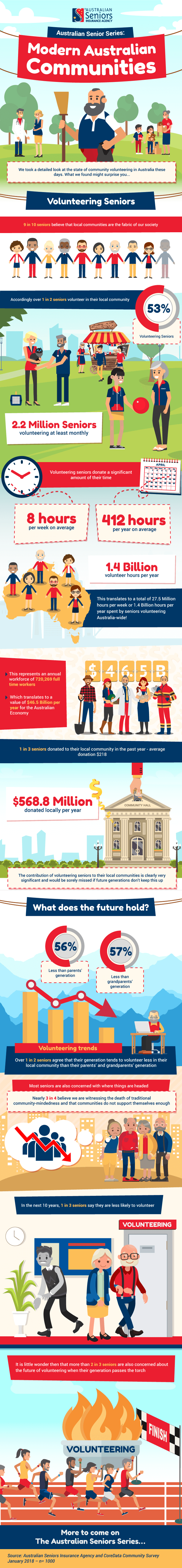 Modern Australian Communities [infographic]