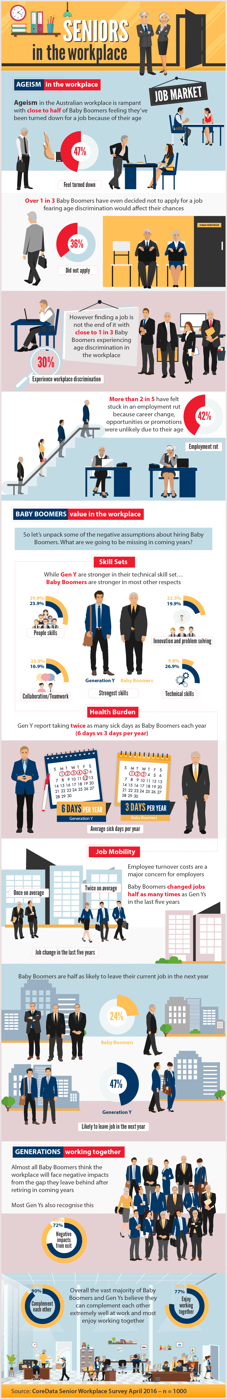 Infographic: Ageism in the workplace. Close to half of Baby Boomers feel they've been turned down for a job because of their age. But overall, the vast majority of Baby Boomers and Gen Ys believe they can complement each other extremely well at work. And most enjoy working together.