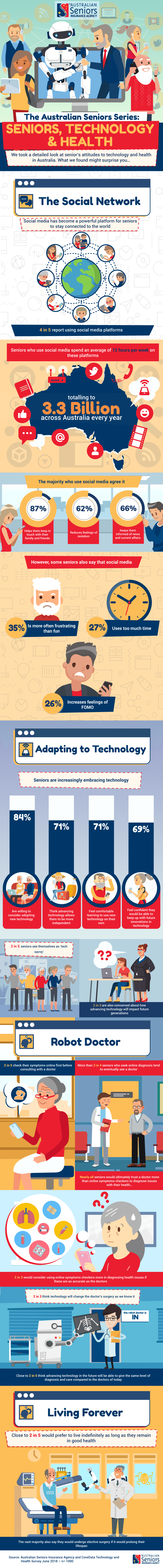 Seniors and Technology - The Australian Seniors Series [infographic]