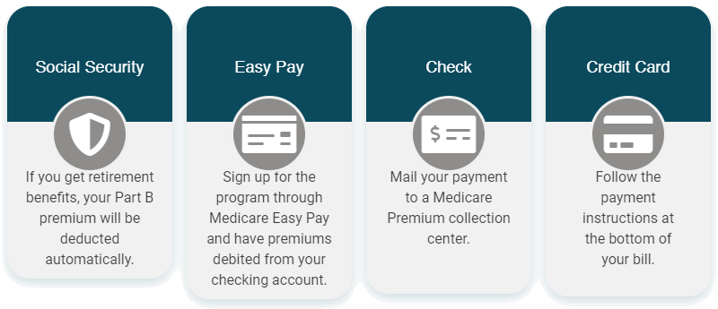 How to pay Medicare parts A and B Premiums