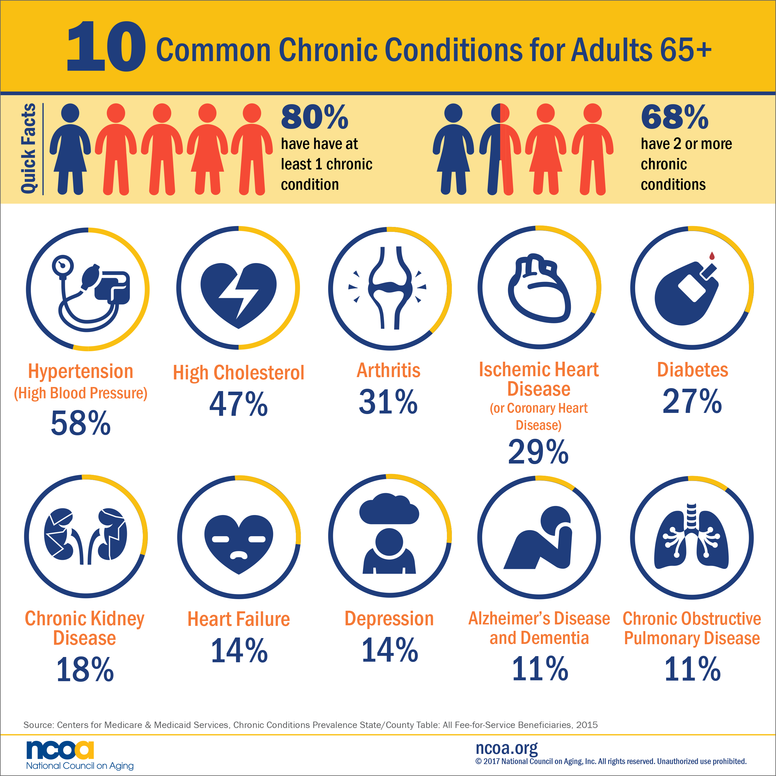 The 10 most common chronic diseases in adults 65+