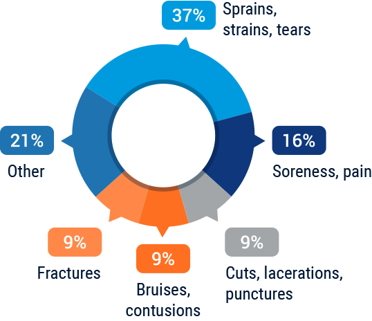injuries-and-illnesses graph