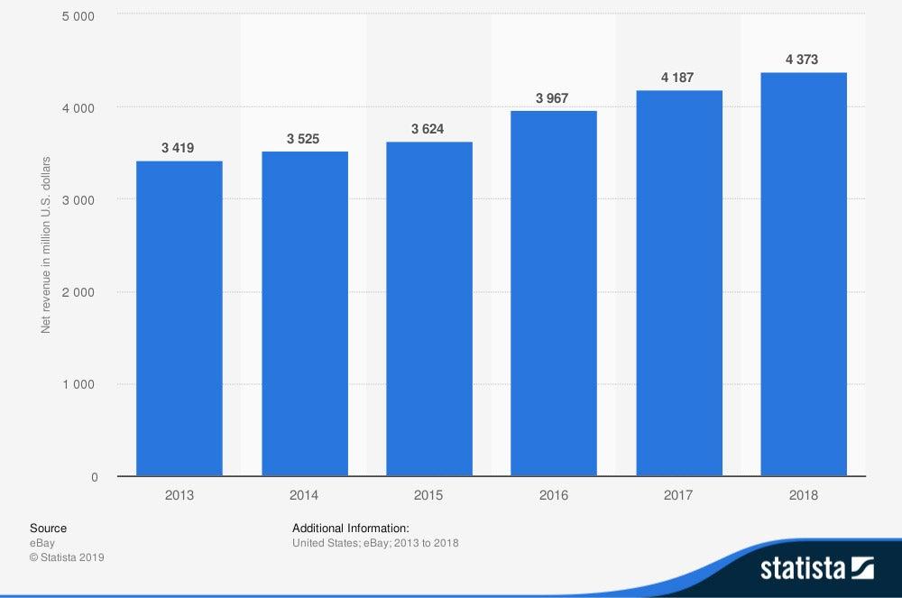 eBay's annual net revenue