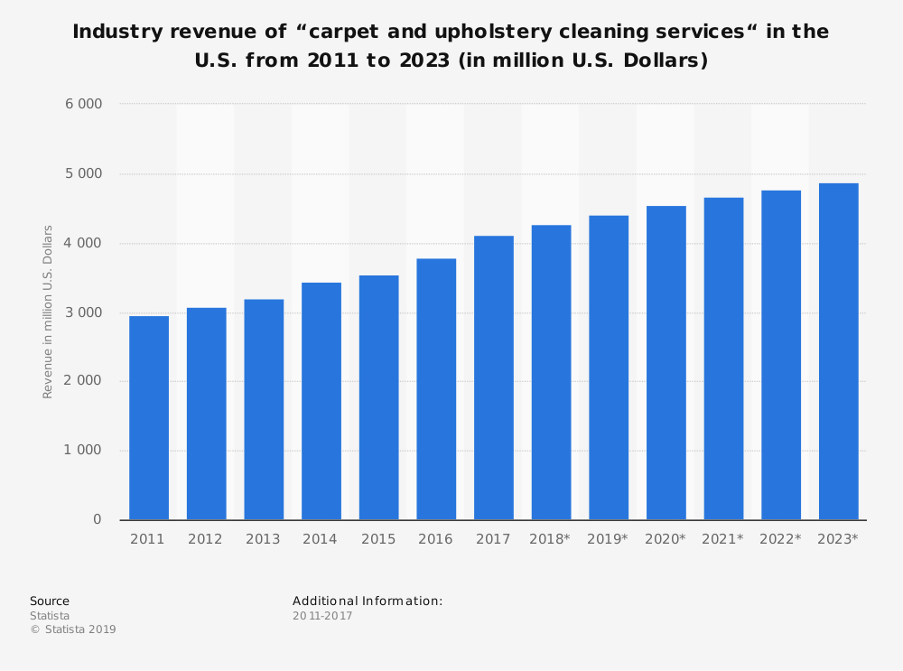 Industry revenue for cleaning services over the last 10 years