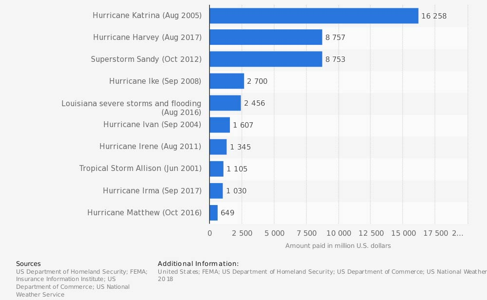 Most expensive flood disasters in the United States