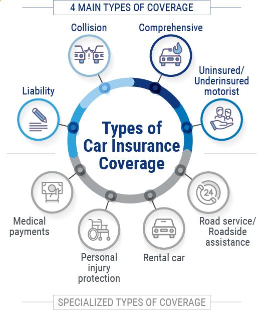 Car Insurance Coverage