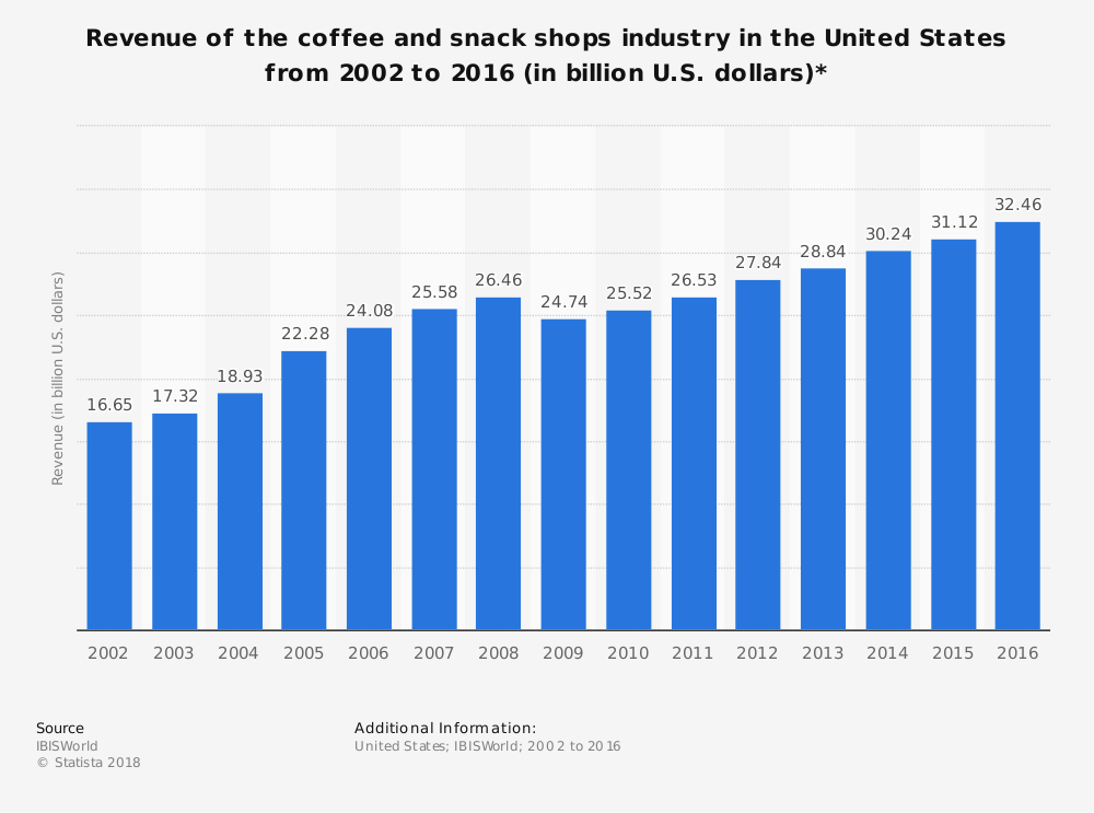 Total Revenue of coffee and snack shops in the U.S since 2002