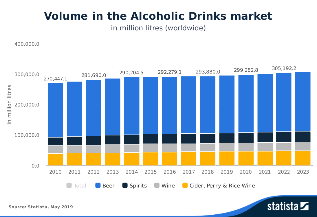 Worldwide market for alcoholic drinks