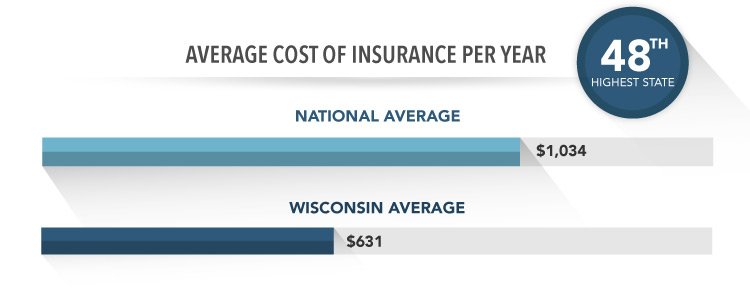 bar graph showing national vs wisconsin homeowners insurance average