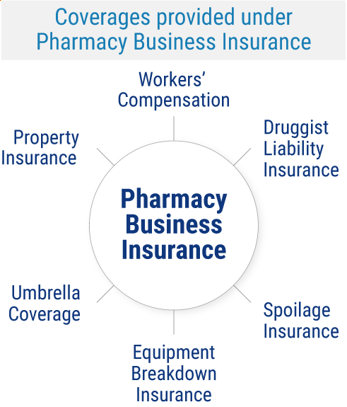 Pharmacy Business Insurance Coverage