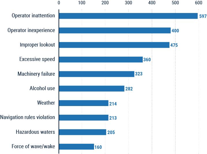 boating statistics chart