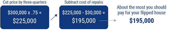 how much does it cost to flip a house