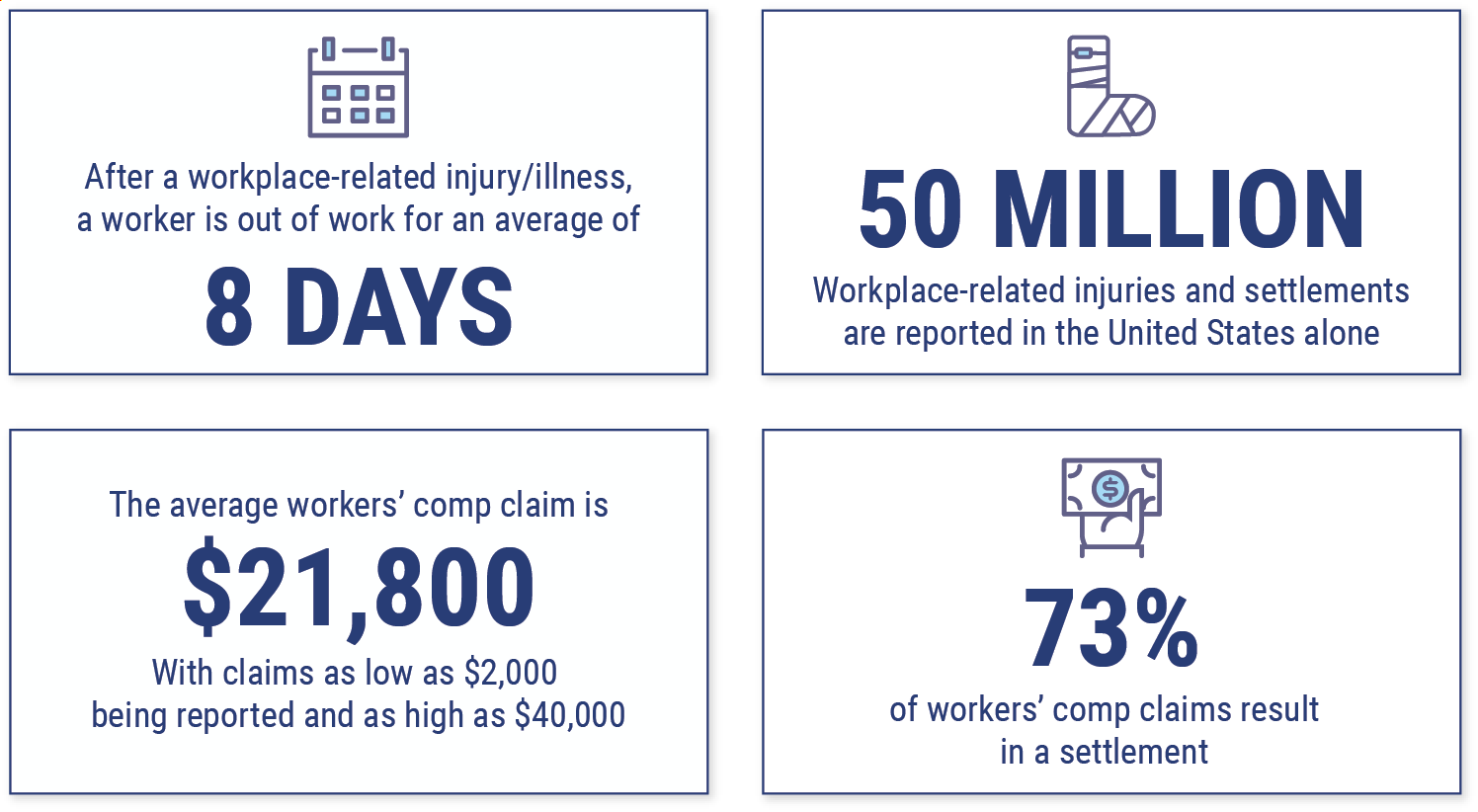 How to Calculate the Cost of Workers' Comp Insurance