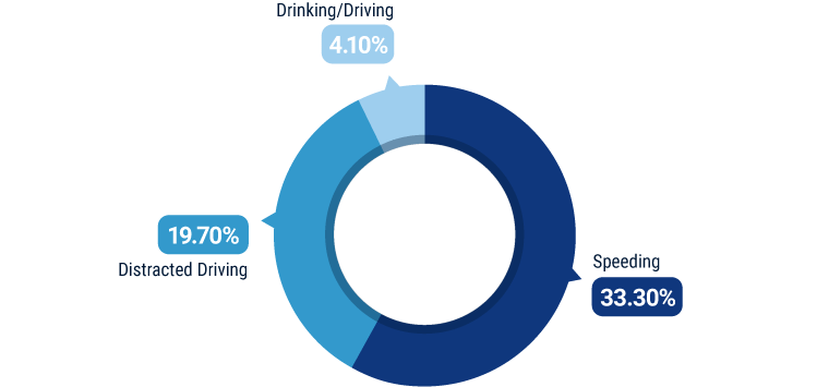 Leading Causes of Driver-Error Accidents in North Carolina