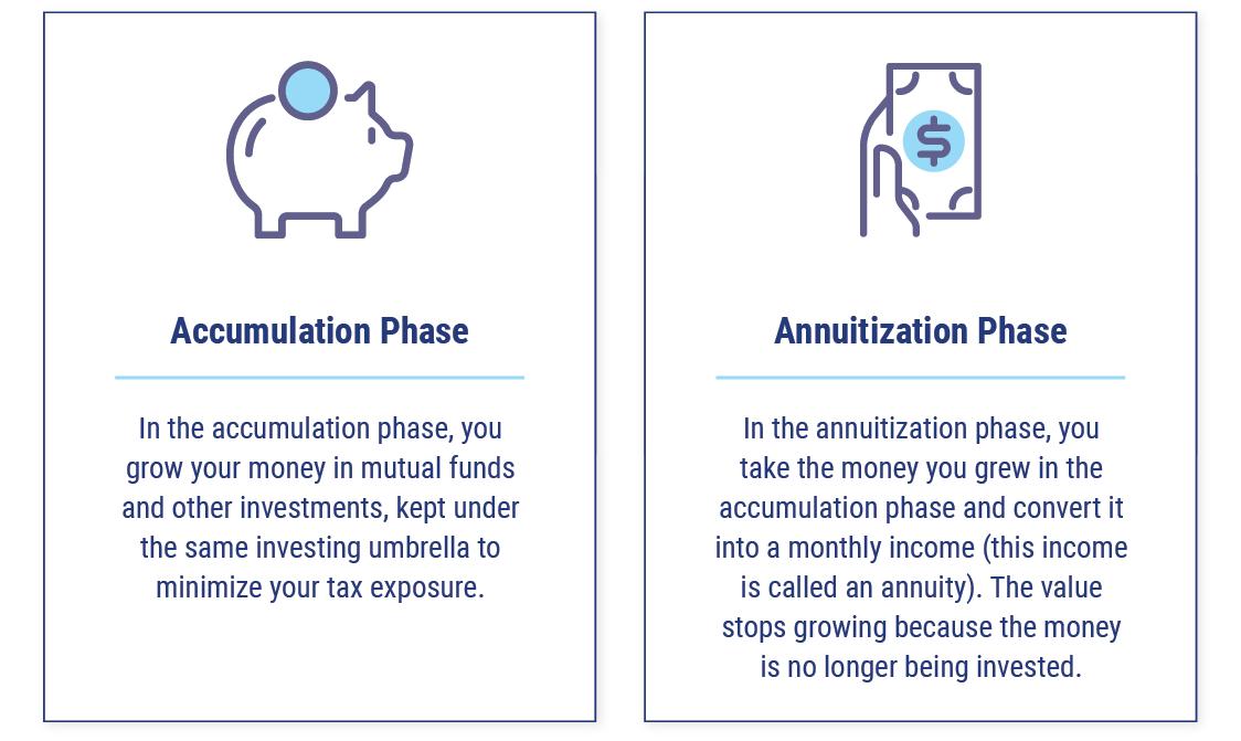 Accumulation phase vs Annuitization phase