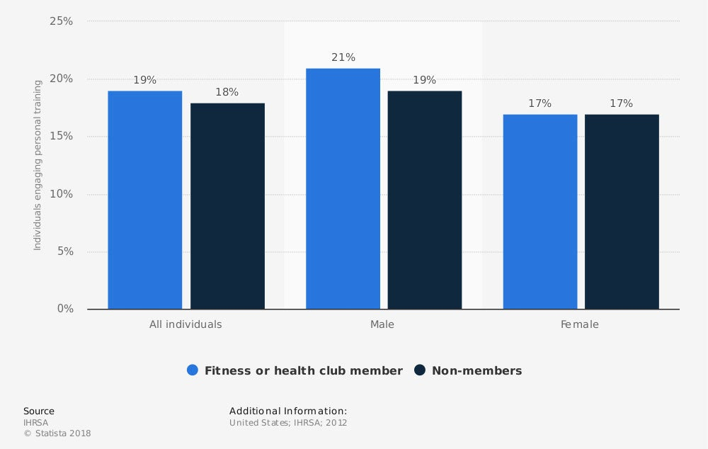 Share of health club consumers who engaged in at least one personal training session in past year