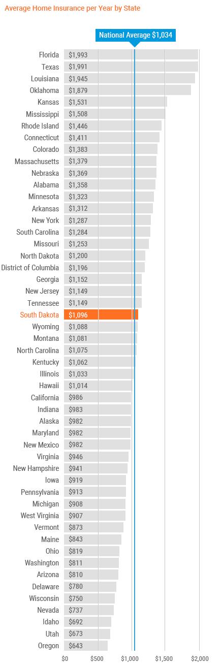 south dakota home insurance cost chart