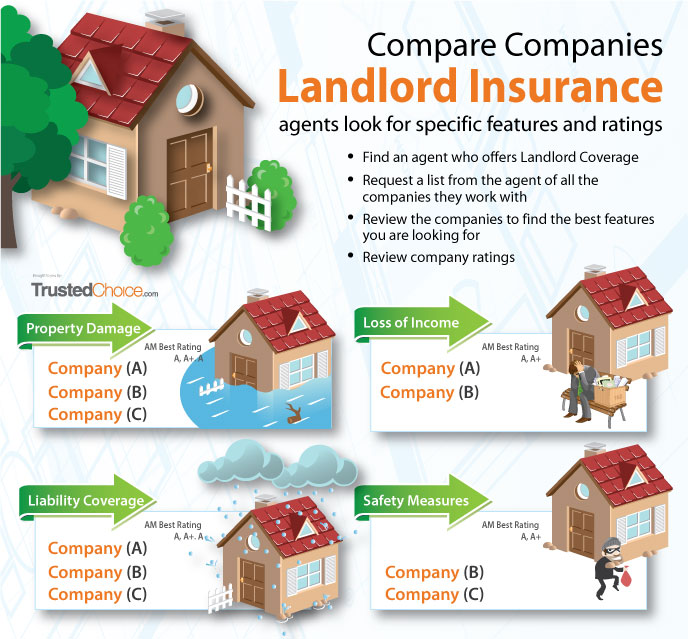 landlord insurance features and ratings comparison