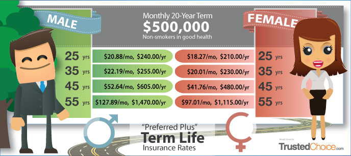 Term Life Insurance Sample Rates by Age