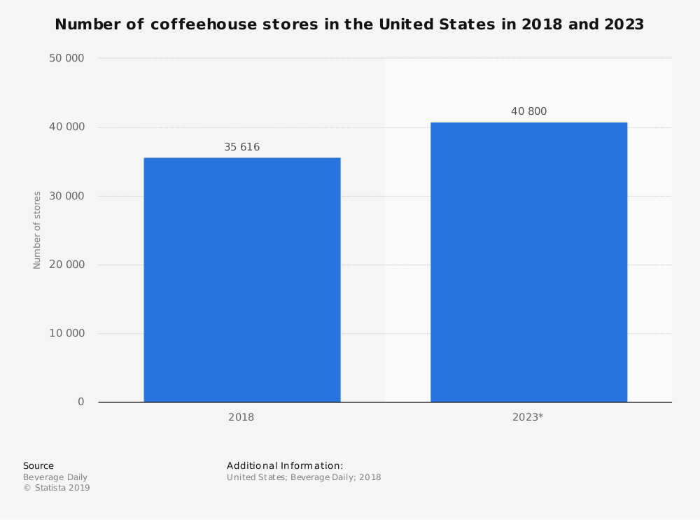 The number of coffee shops in the U.S. and what the future tells