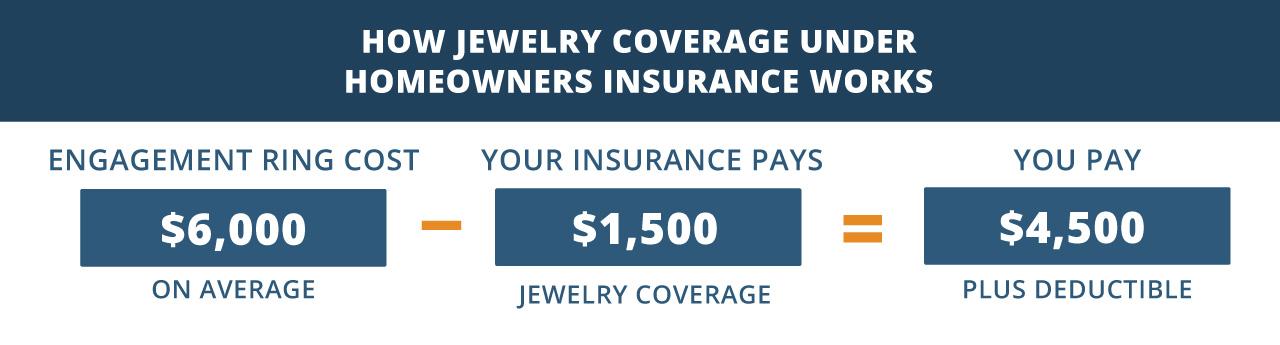 jewelry insurance infographic