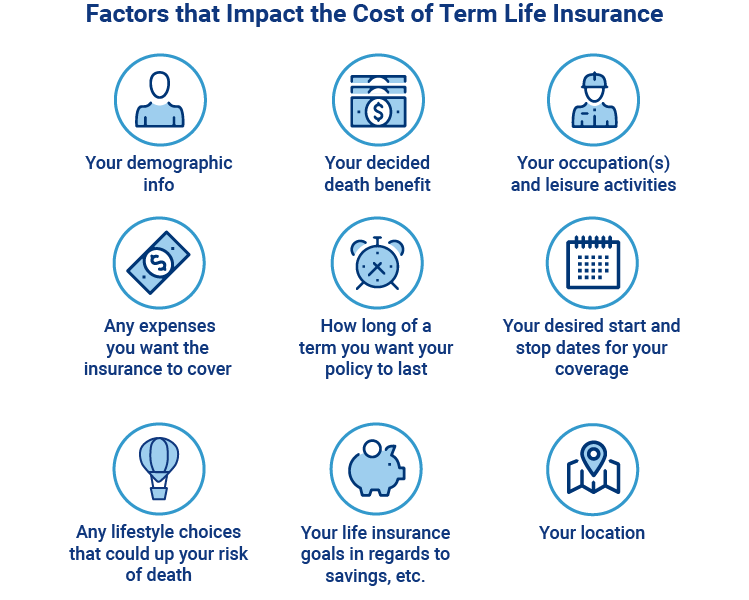 term life insurance cost chart