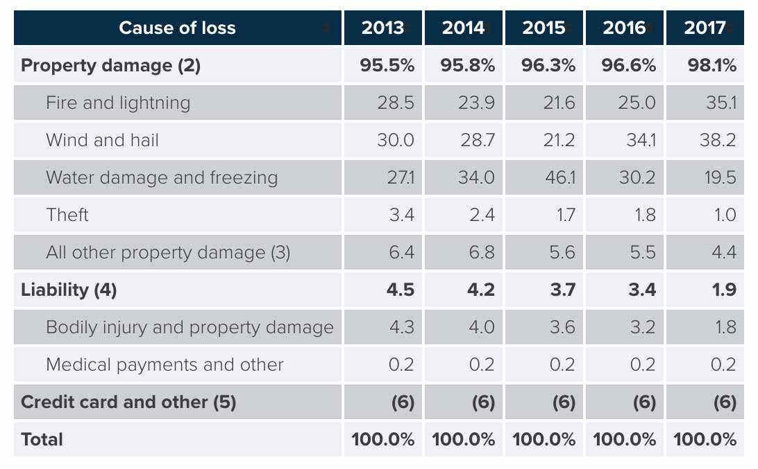Homeowners Insurance Losses By Cause