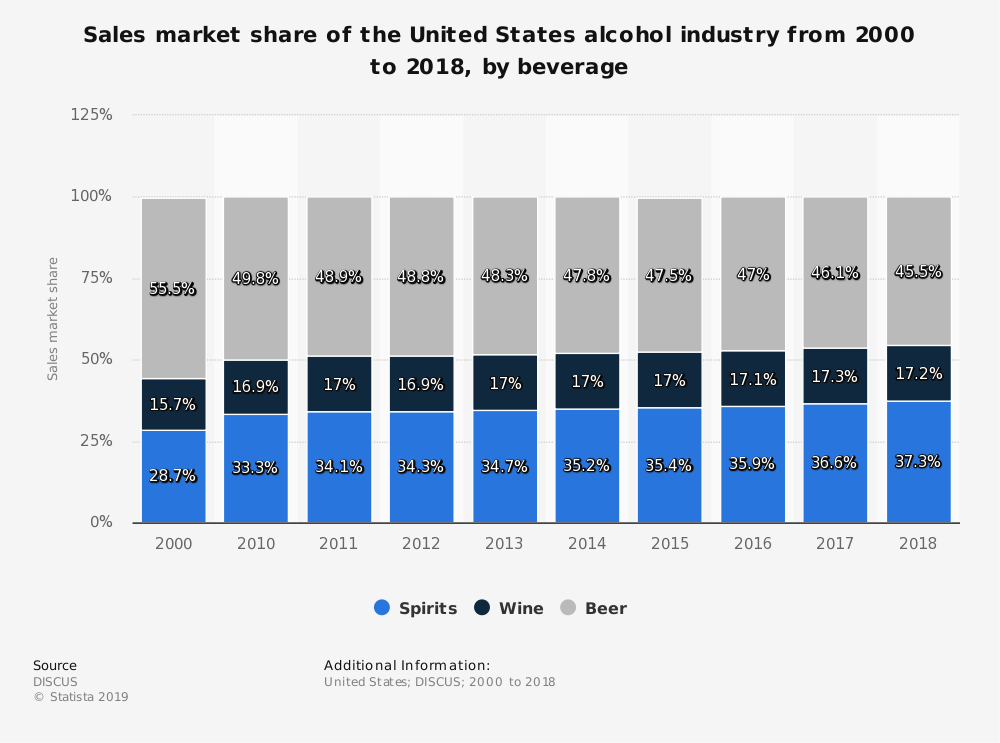 Alcohol industry marketshare