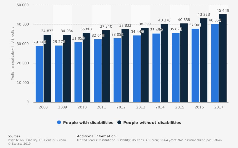 Annual median earnings for people with and without disabilities
