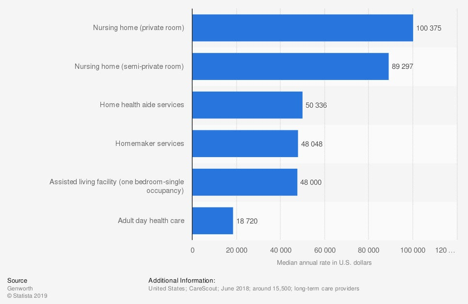 Here's a look at the cost of long term health care in the U.S.