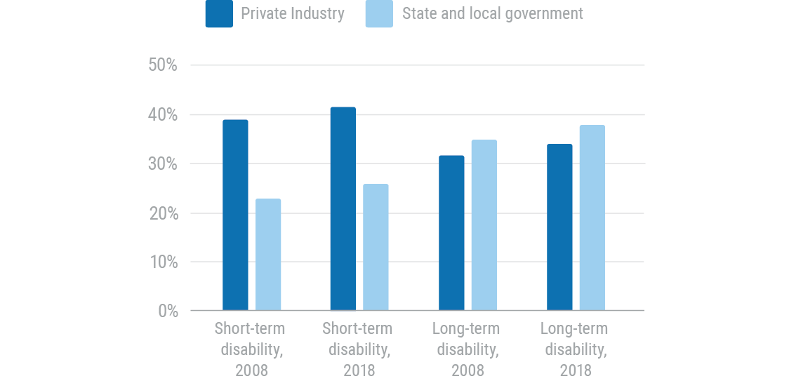 Percent of workers with access to short term and long term disability insurance plans