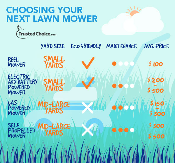 choosing a lawn mower infographic