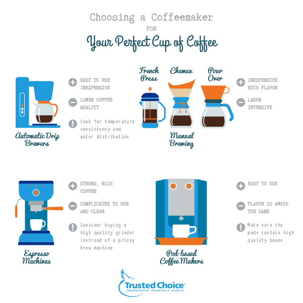 choosing a coffee maker
